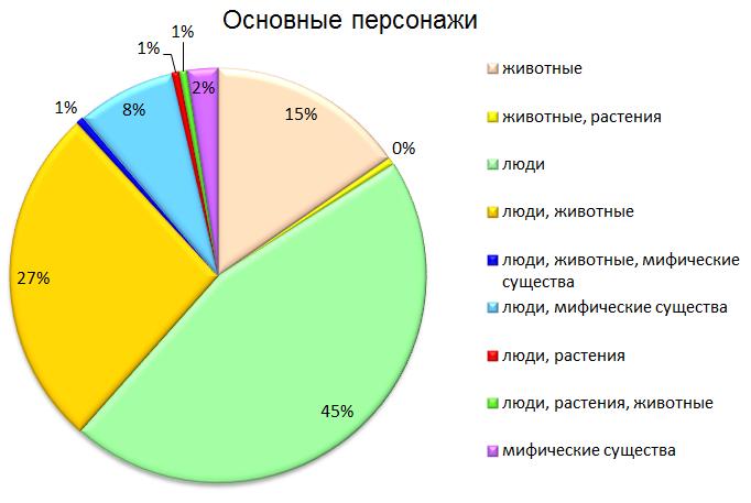 Диаграмма_персонажи